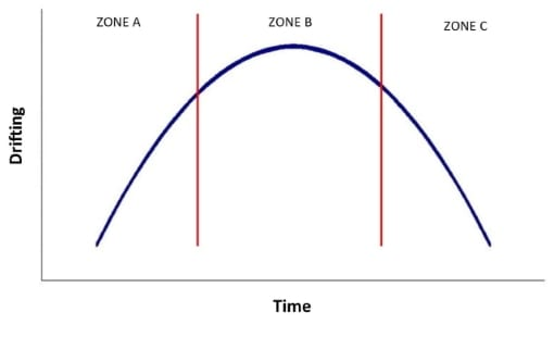Lernkurve Zonen